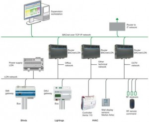 building_management_combine-various-control-systems1